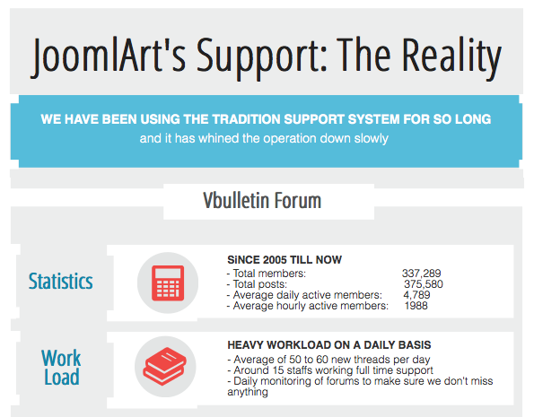 JoomlArt Customer Support: Now and Then