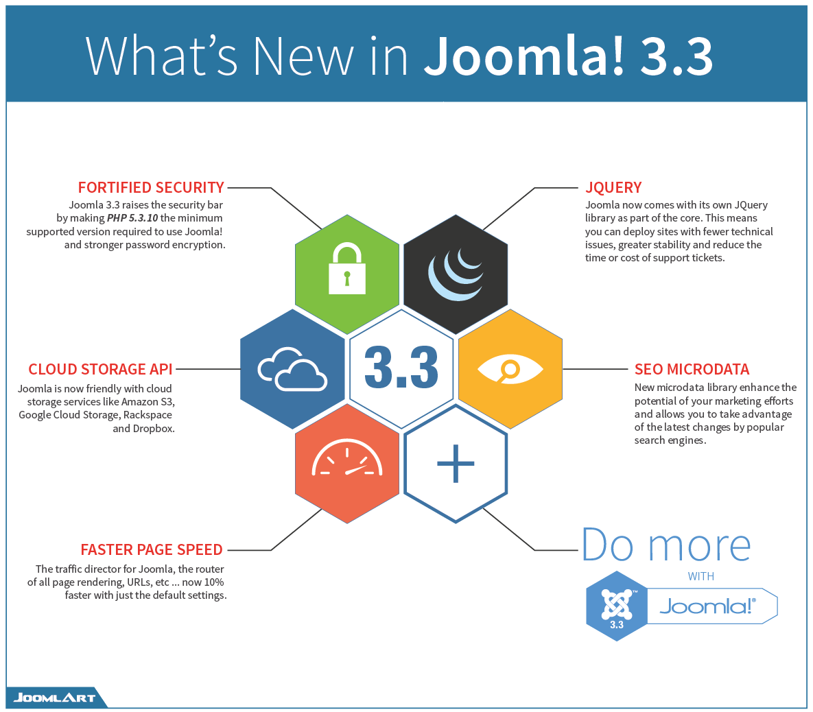 Infographic What S New In Joomla 3 3 Joomla Templates