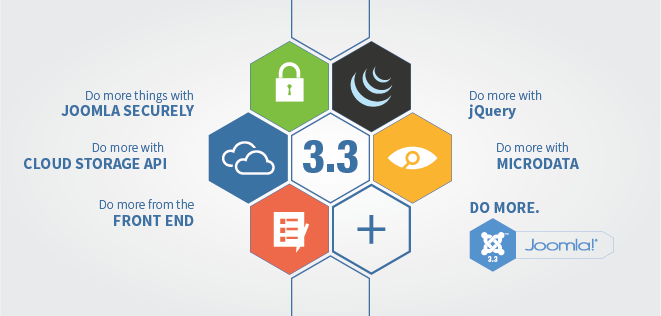Get ready for Joomla 3.3