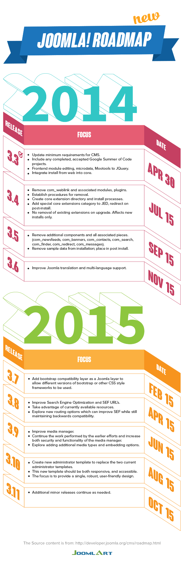 Joomla roadmap for 2014-2015