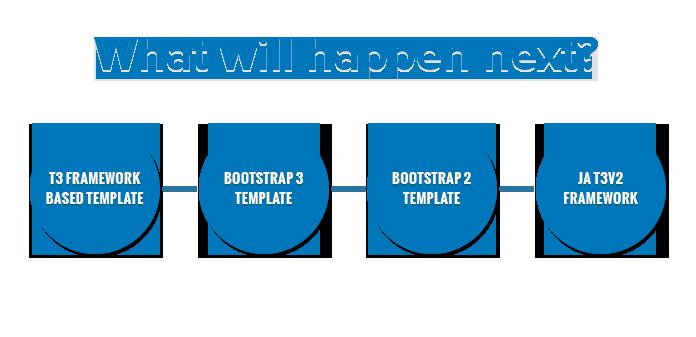 JoomlArt Joomla 3.3 Roadmap