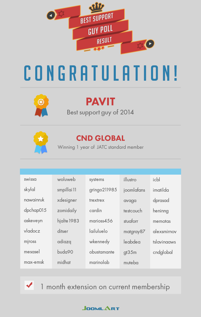 Result for best support guy of JoomlArt 2014