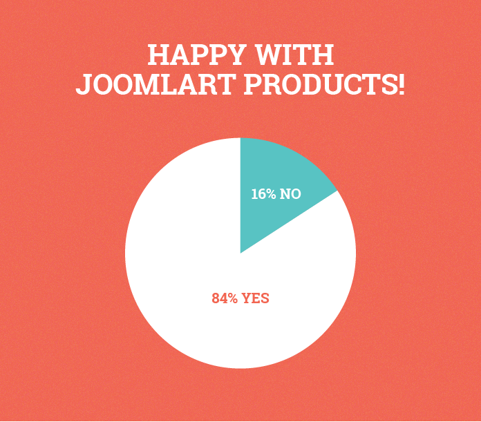 Are you happy with our products?