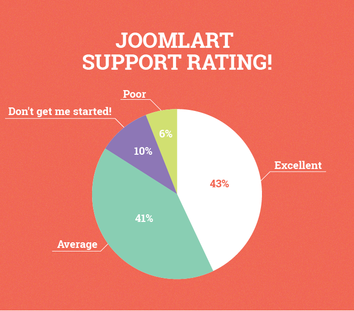 How would you rate our support team?