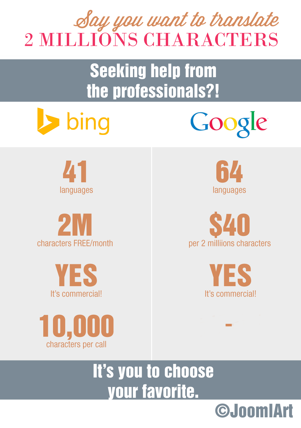 easy to use google translate or bing translator for your joomla