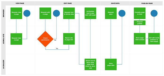 Joomla site builder flow diagram