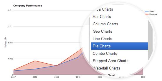 JA Google Chart - Responsive Joomla module | Joomla