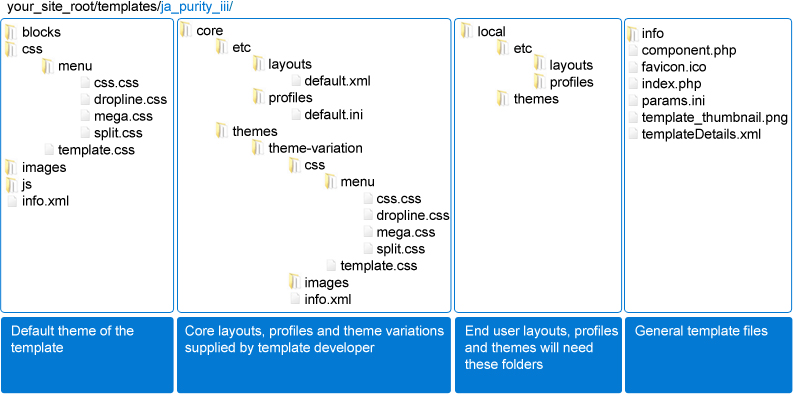 JA T3v2 framework customization | Joomla Templates and Extensions ...